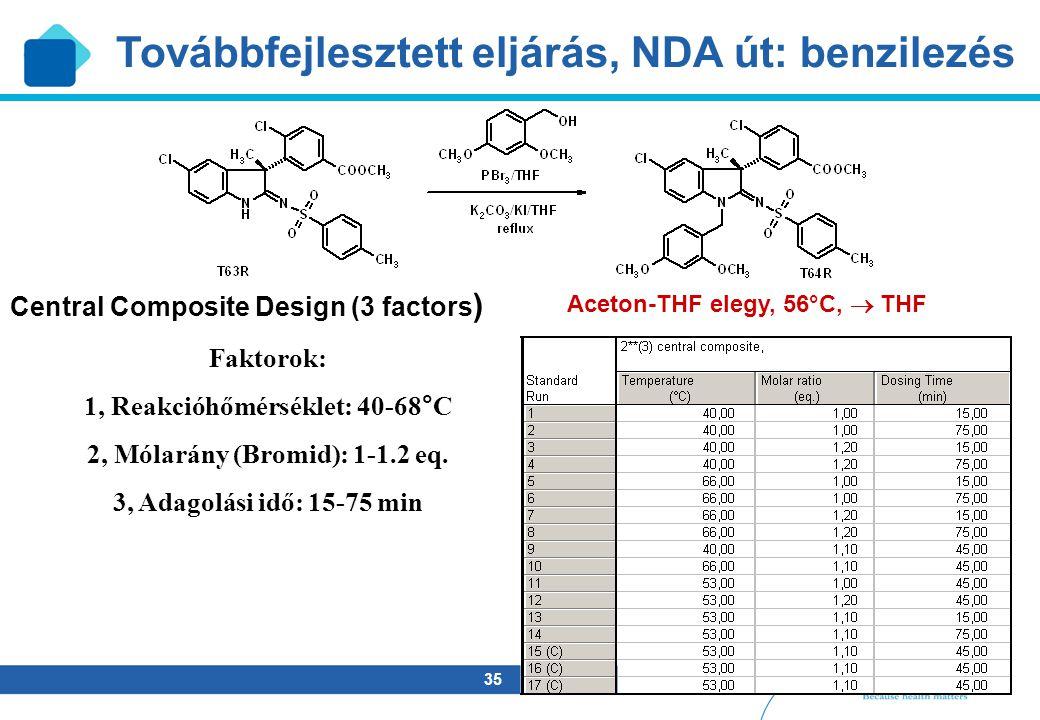35 Faktorok: 1, Reakcióhőmérséklet: 40-68°C 2, Mólarány (Bromid): 1-1.2 eq. 3, Adagolási idő: 15-75 min Central Composite Design (3 factors ) Aceton-T