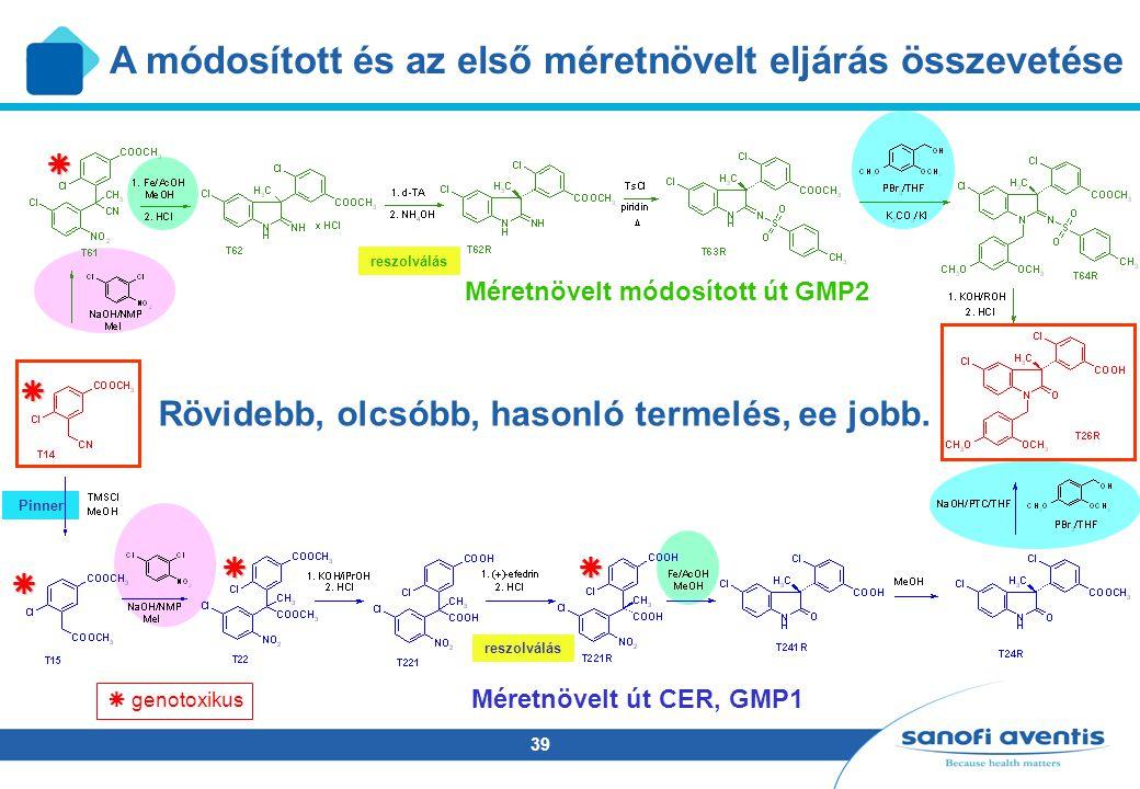 39 Pinner A módosított és az első méretnövelt eljárás összevetése Méretnövelt módosított út GMP2 Méretnövelt út CER, GMP1 reszolválás   genotoxikus  Rövidebb, olcsóbb, hasonló termelés, ee jobb.