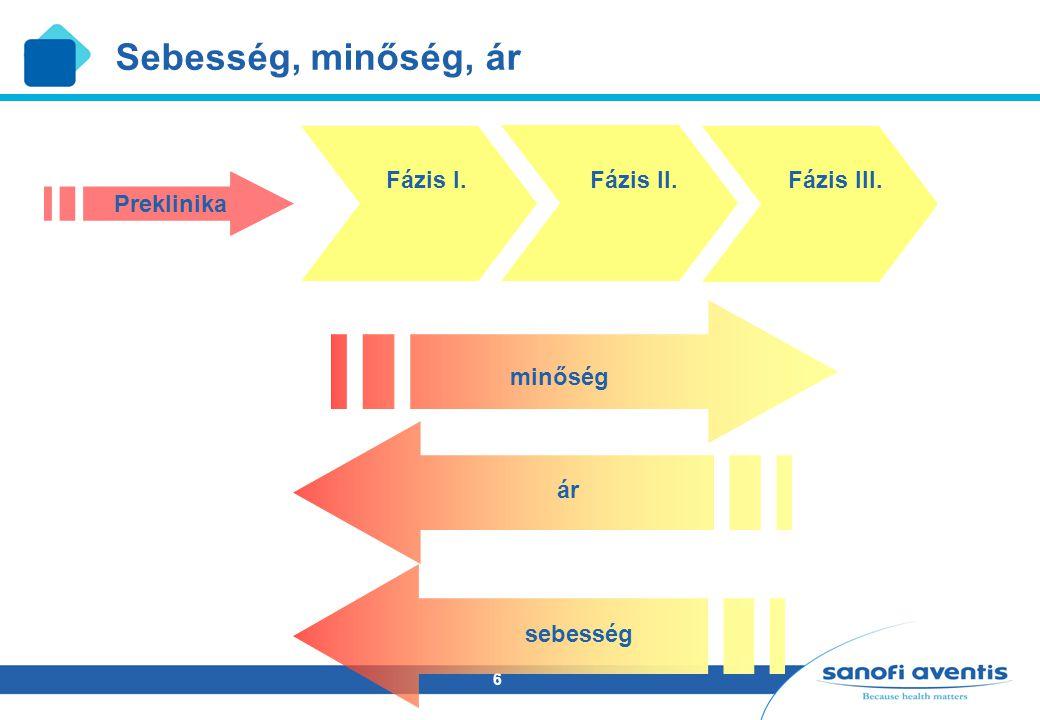 6 Sebesség, minőség, ár sebesség ár minőség Preklinika Fázis I. Fázis II. Fázis III.