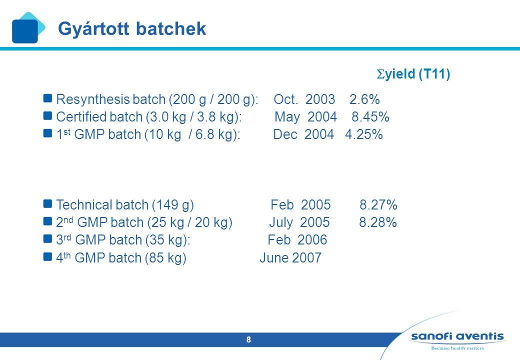 8 Gyártott batchek  yield (T11) Resynthesis batch (200 g / 200 g): Oct. 2003 2.6% Certified batch (3.0 kg / 3.8 kg): May 2004 8.45% 1 st GMP batch (1