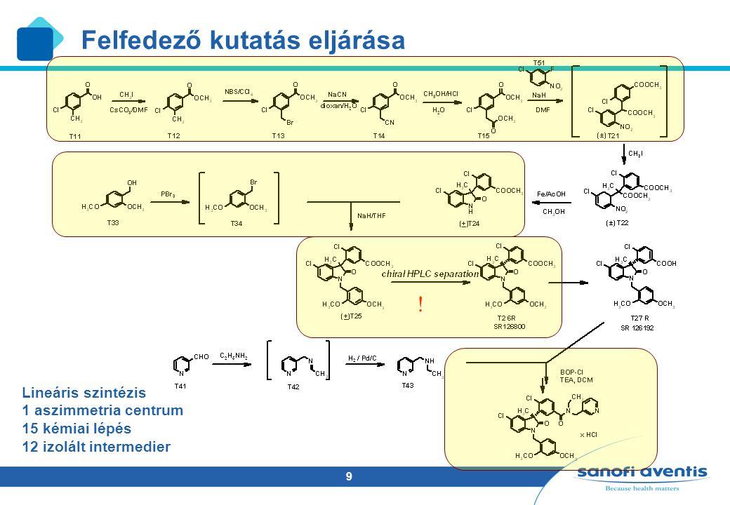 9 ! Lineáris szintézis 1 aszimmetria centrum 15 kémiai lépés 12 izolált intermedier Felfedező kutatás eljárása