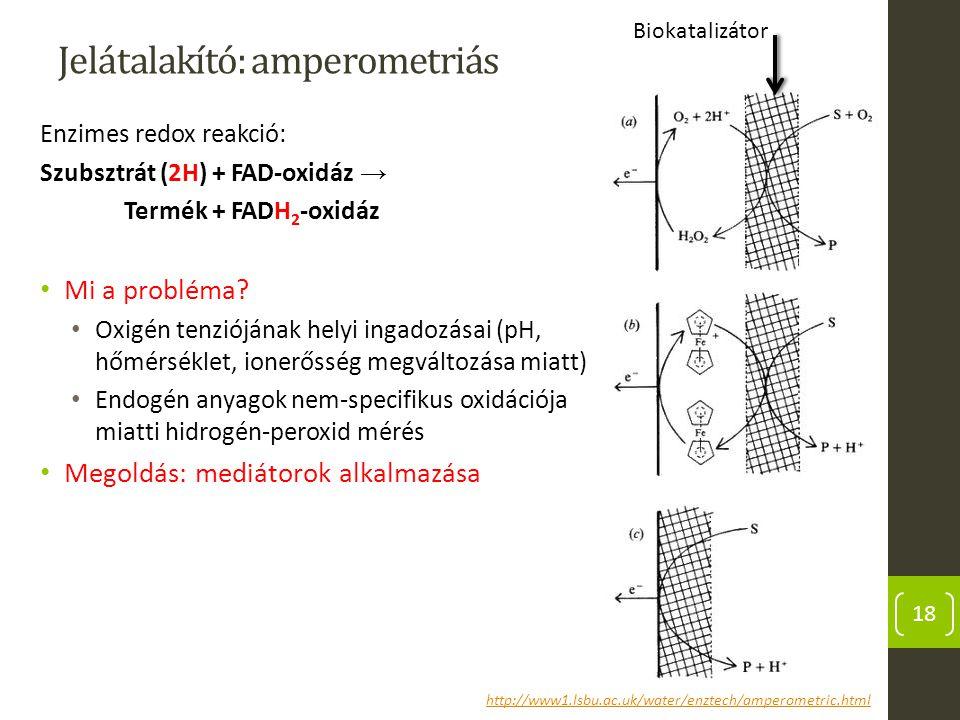 Jelátalakító: amperometriás Enzimes redox reakció: Szubsztrát (2H) + FAD-oxidáz → Termék + FADH 2 -oxidáz Mi a probléma? Oxigén tenziójának helyi inga