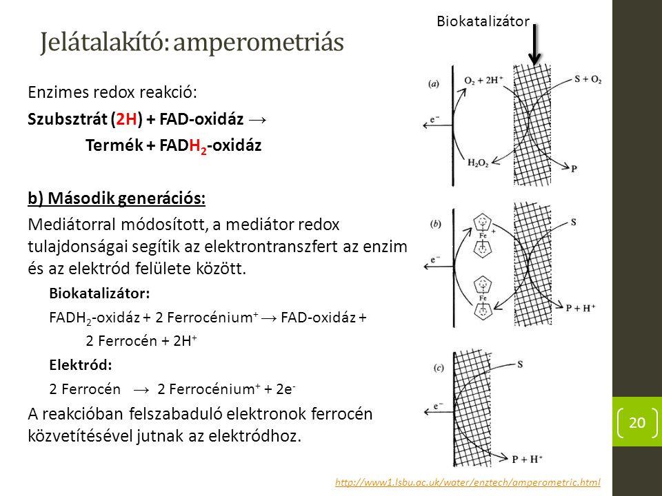 Jelátalakító: amperometriás Enzimes redox reakció: Szubsztrát (2H) + FAD-oxidáz → Termék + FADH 2 -oxidáz b) Második generációs: Mediátorral módosítot