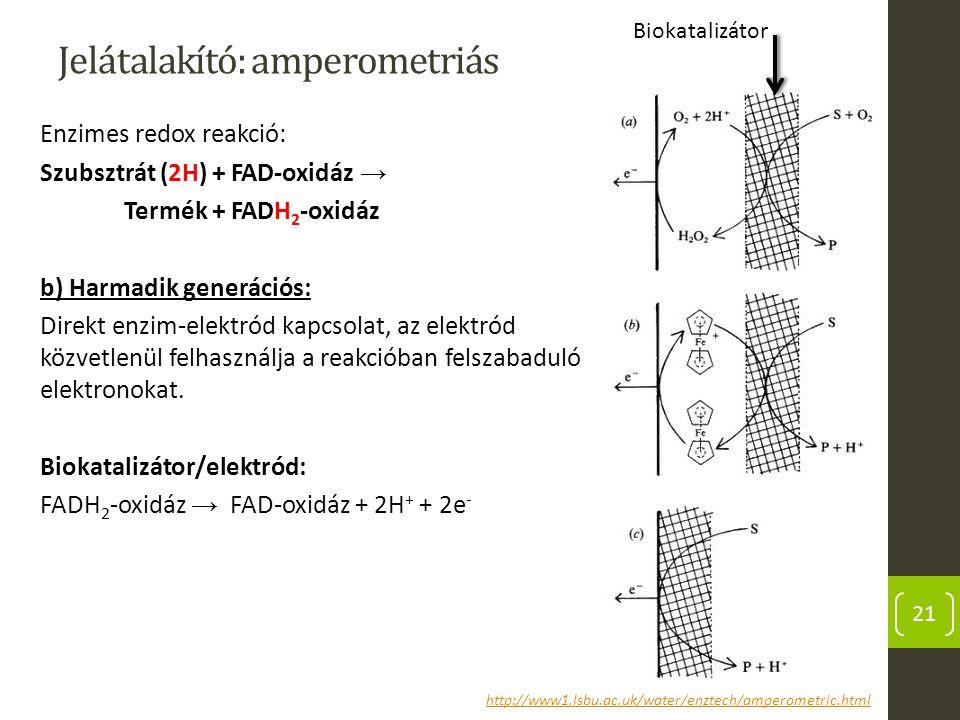 Jelátalakító: amperometriás Enzimes redox reakció: Szubsztrát (2H) + FAD-oxidáz → Termék + FADH 2 -oxidáz b) Harmadik generációs: Direkt enzim-elektró
