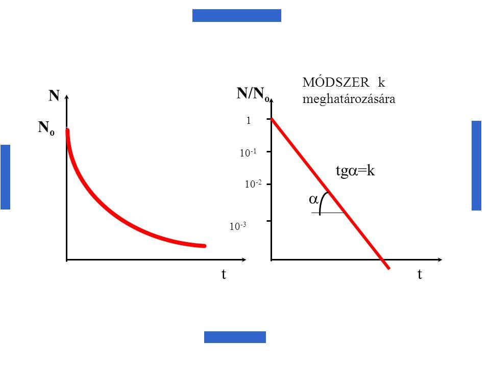 NoNo N tt N/N o 1 10 -1 10 -2 10 -3  tg  =k MÓDSZER k meghatározására
