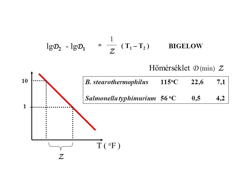 lg D 2 - lg D 1 = Z ( T 1 – T 2 ) BIGELOW Z 10 1 T ( o F ) B.