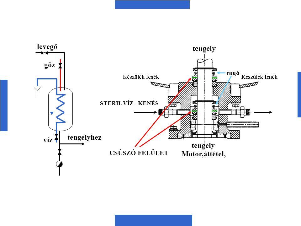 levegő gőz víz tengelyhez CSÚSZÓ FELÜLET STERIL VÍZ - KENÉS Motor,áttétel, tengely