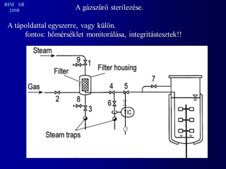 A gázszűrő sterilezése.A tápoldattal egyszerre, vagy külön.