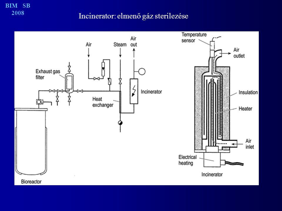 Incinerator: elmenő gáz sterilezése BIM SB 2008