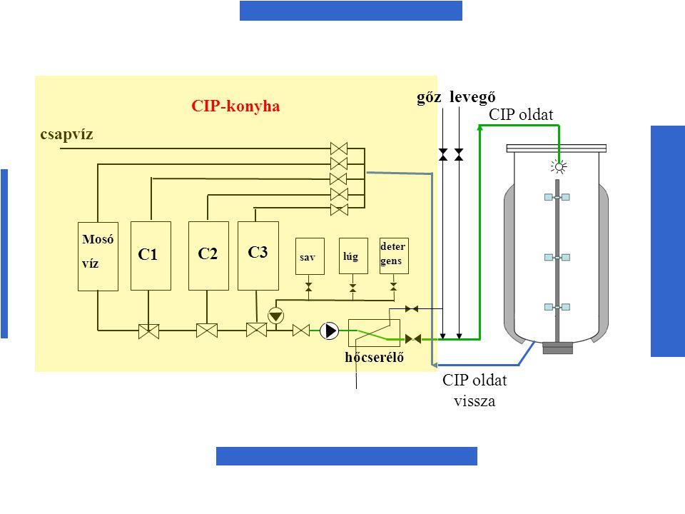 csapvíz gőz levegő sav lúg deter gens Mosó víz C1 C2 C3 CIP oldat vissza hőcserélő CIP-konyha