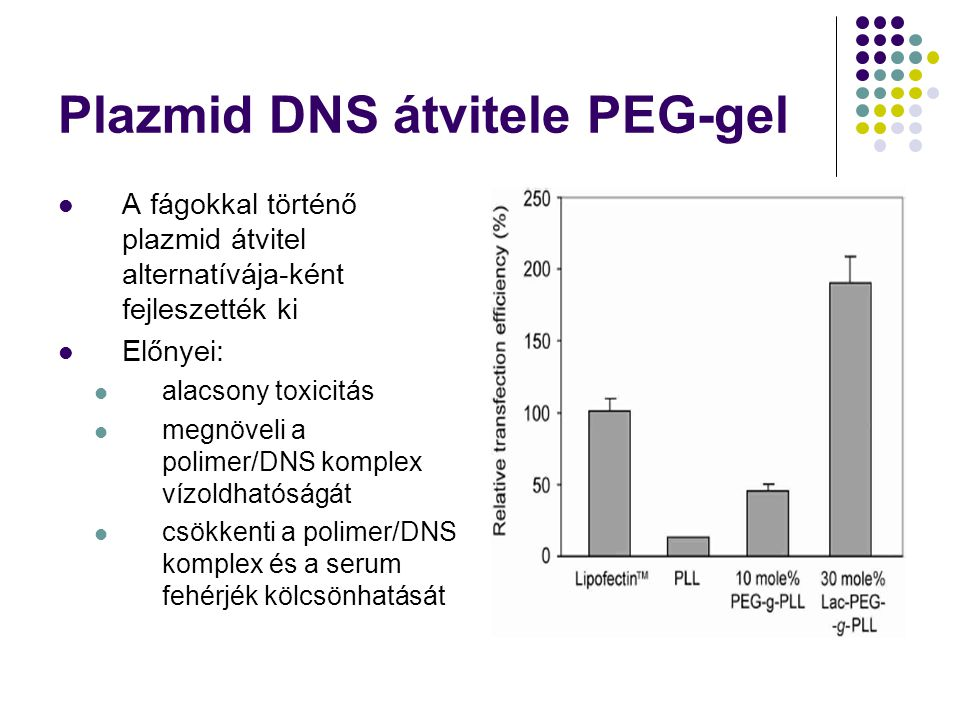 Plazmid DNS átvitele PEG-gel A fágokkal történő plazmid átvitel alternatívája-ként fejleszették ki Előnyei: alacsony toxicitás megnöveli a polimer/DNS