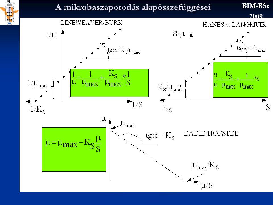 A mikrobaszaporodás alapösszefüggései BIM-BSc 2009