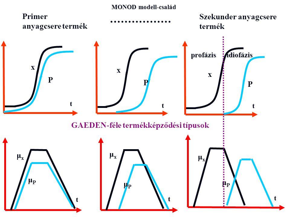 x x x P P P μxμx μxμx μxμx μPμP μPμP μPμP Primer anyagcsere termék Szekunder anyagcsere termék profázis idiofázis t t t t t t MONOD modell-család GAED