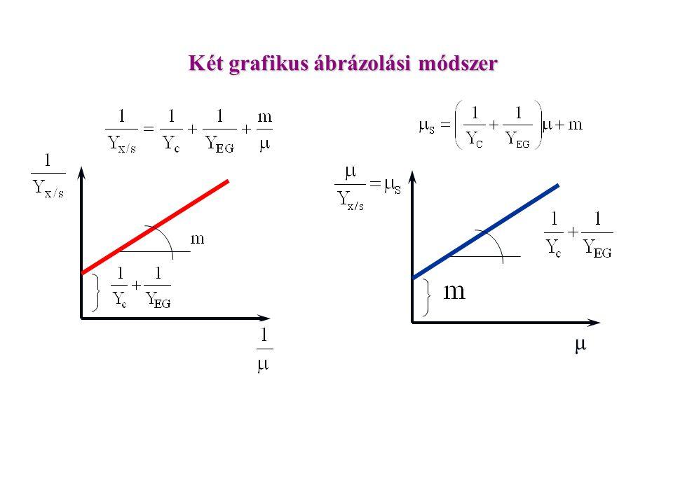 μ Két grafikus ábrázolási módszer