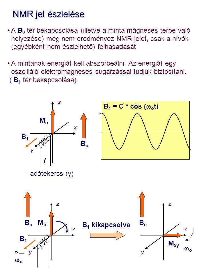 NMR jel észlelése NMR jel észlelése A B 0 tér bekapcsolása (illetve a minta mágneses térbe való helyezése) még nem eredményez NMR jelet, csak a nívók