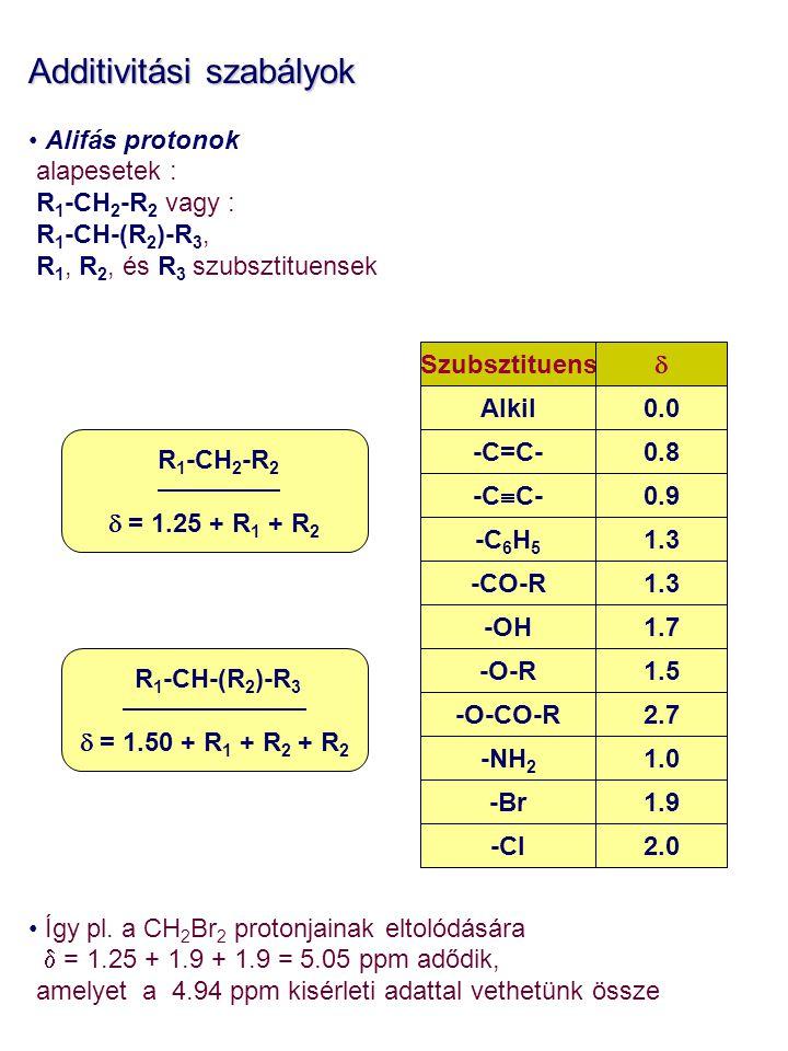 Additivitási szabályok Alifás protonok alapesetek : R 1 -CH 2 -R 2 vagy : R 1 -CH-(R 2 )-R 3, R 1, R 2, és R 3 szubsztituensek Így pl. a CH 2 Br 2 pro