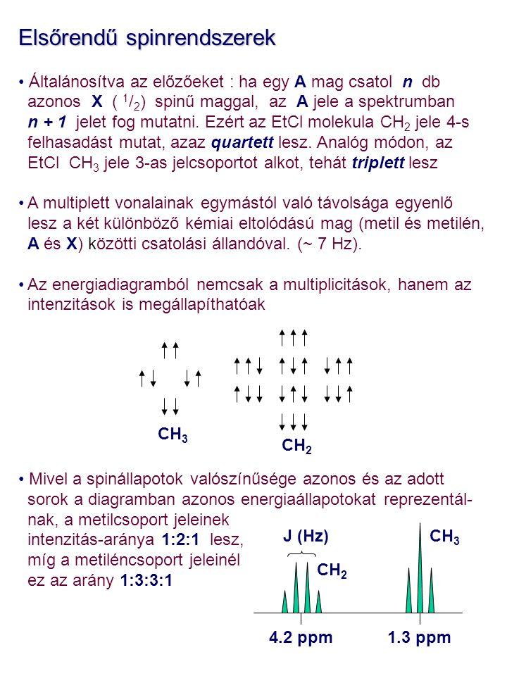 Elsőrendű spinrendszerek Általánosítva az előzőeket : ha egy A mag csatol n db azonos X ( 1 / 2 ) spinű maggal, az A jele a spektrumban n + 1 jelet fo