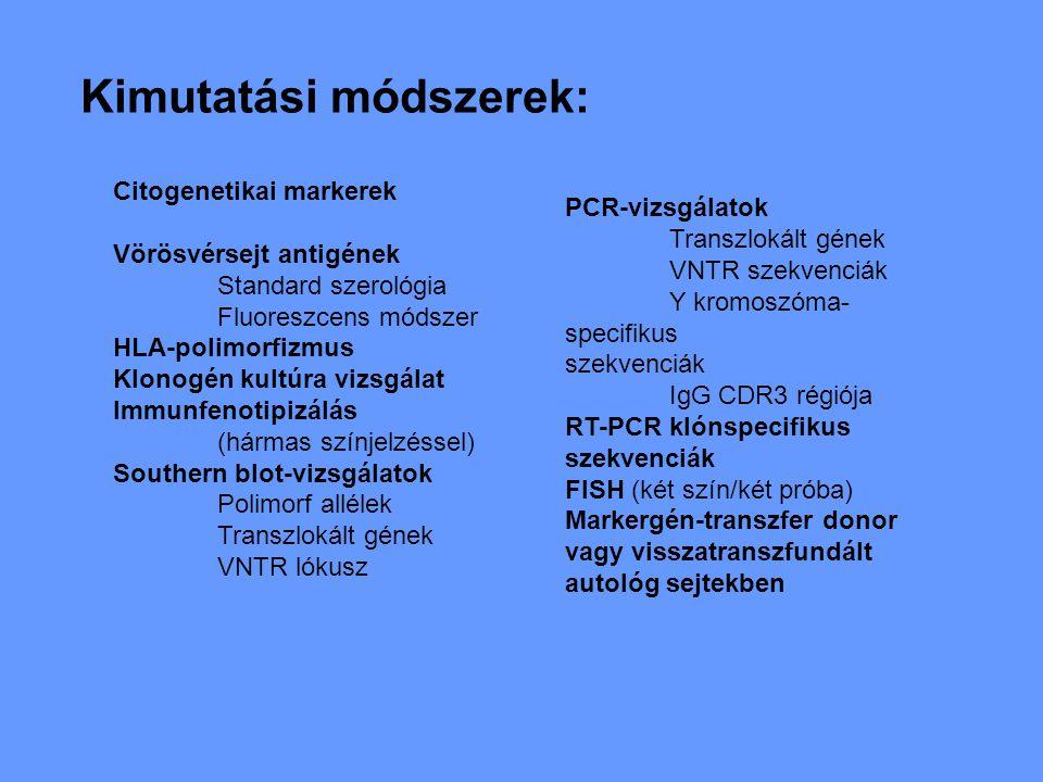 Kimutatási módszerek: Citogenetikai markerek Vörösvérsejt antigének Standard szerológia Fluoreszcens módszer HLA-polimorfizmus Klonogén kultúra vizsgálat Immunfenotipizálás (hármas színjelzéssel) Southern blot-vizsgálatok Polimorf allélek Transzlokált gének VNTR lókusz PCR-vizsgálatok Transzlokált gének VNTR szekvenciák Y kromoszóma- specifikus szekvenciák IgG CDR3 régiója RT-PCR klónspecifikus szekvenciák FISH (két szín/két próba) Markergén-transzfer donor vagy visszatranszfundált autológ sejtekben