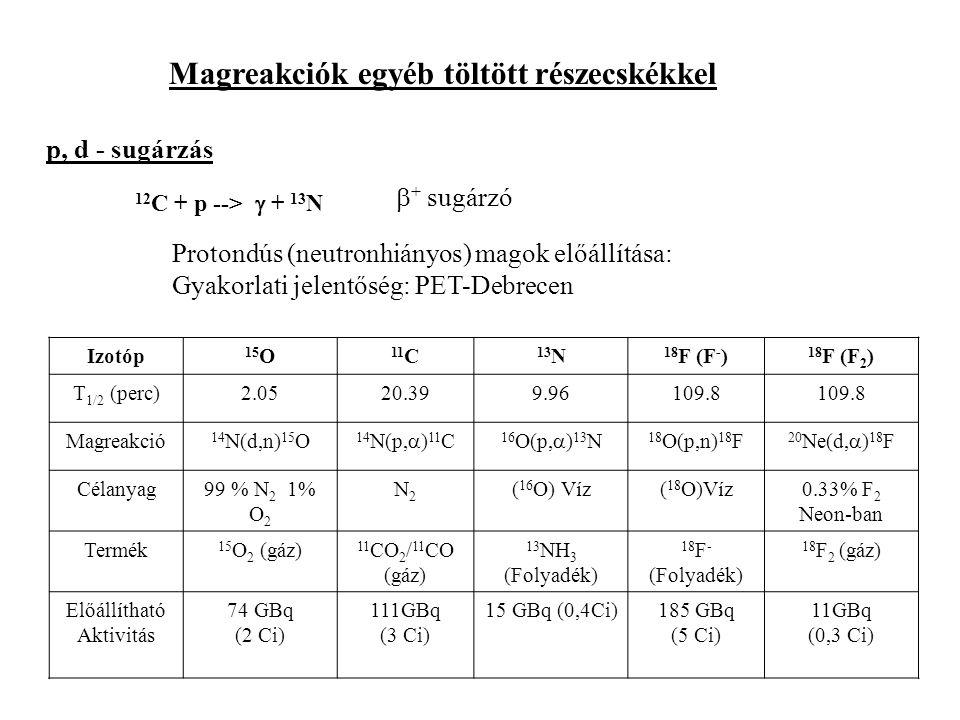 Magreakciók egyéb töltött részecskékkel p, d - sugárzás 12 C + p -->  + 13 N Protondús (neutronhiányos) magok előállítása: Gyakorlati jelentőség: PET-Debrecen  + sugárzó Izotóp 15 O 11 C 13 N 18 F (F - ) 18 F (F 2 ) T 1/2 (perc)2.0520.399.96109.8 Magreakció 14 N(d,n) 15 O 14 N(p,  ) 11 C 16 O(p,  ) 13 N 18 O(p,n) 18 F 20 Ne(d,  ) 18 F Célanyag99 % N 2 1% O 2 N2N2 ( 16 O) Víz( 18 O)Víz0.33% F 2 Neon-ban Termék 15 O 2 (gáz) 11 CO 2 / 11 CO (gáz) 13 NH 3 (Folyadék) 18 F - (Folyadék) 18 F 2 (gáz) Előállítható Aktivitás 74 GBq (2 Ci) 111GBq (3 Ci) 15 GBq (0,4Ci)185 GBq (5 Ci) 11GBq (0,3 Ci)