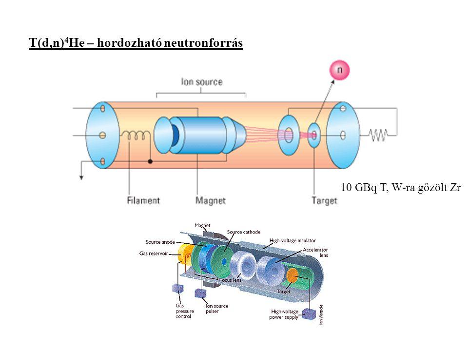 T(d,n) 4 He – hordozható neutronforrás 10 GBq T, W-ra gőzölt Zr