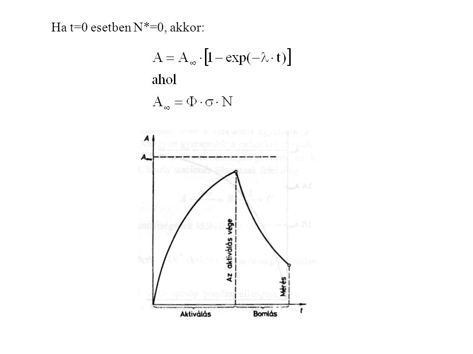 Ha t=0 esetben N*=0, akkor: