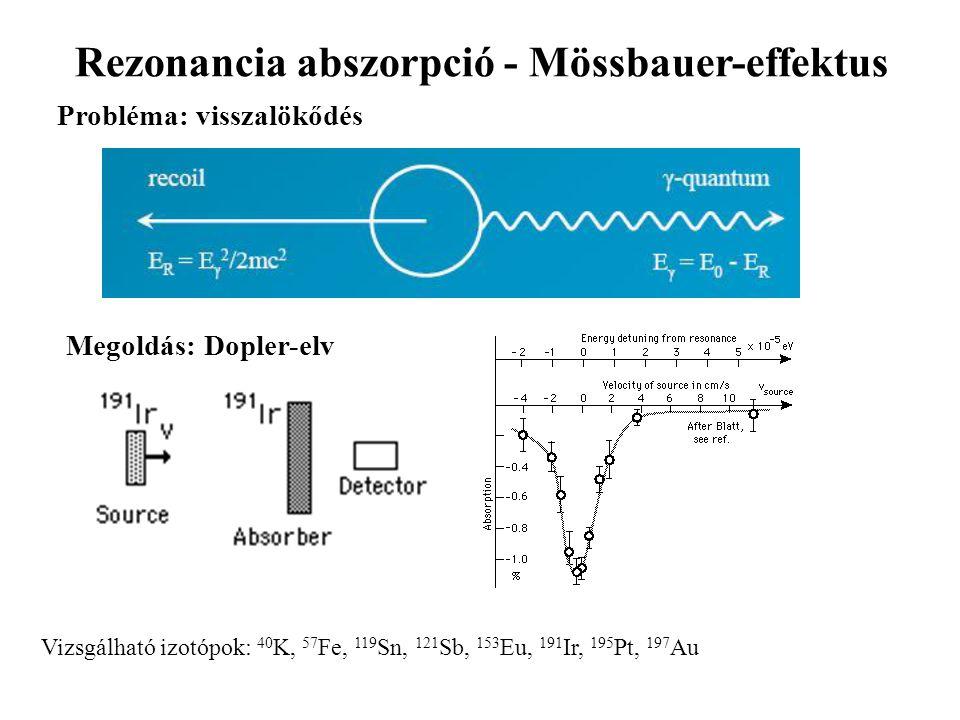 Rezonancia abszorpció - Mössbauer-effektus Probléma: visszalökődés Megoldás: Dopler-elv Vizsgálható izotópok: 40 K, 57 Fe, 119 Sn, 121 Sb, 153 Eu, 191 Ir, 195 Pt, 197 Au