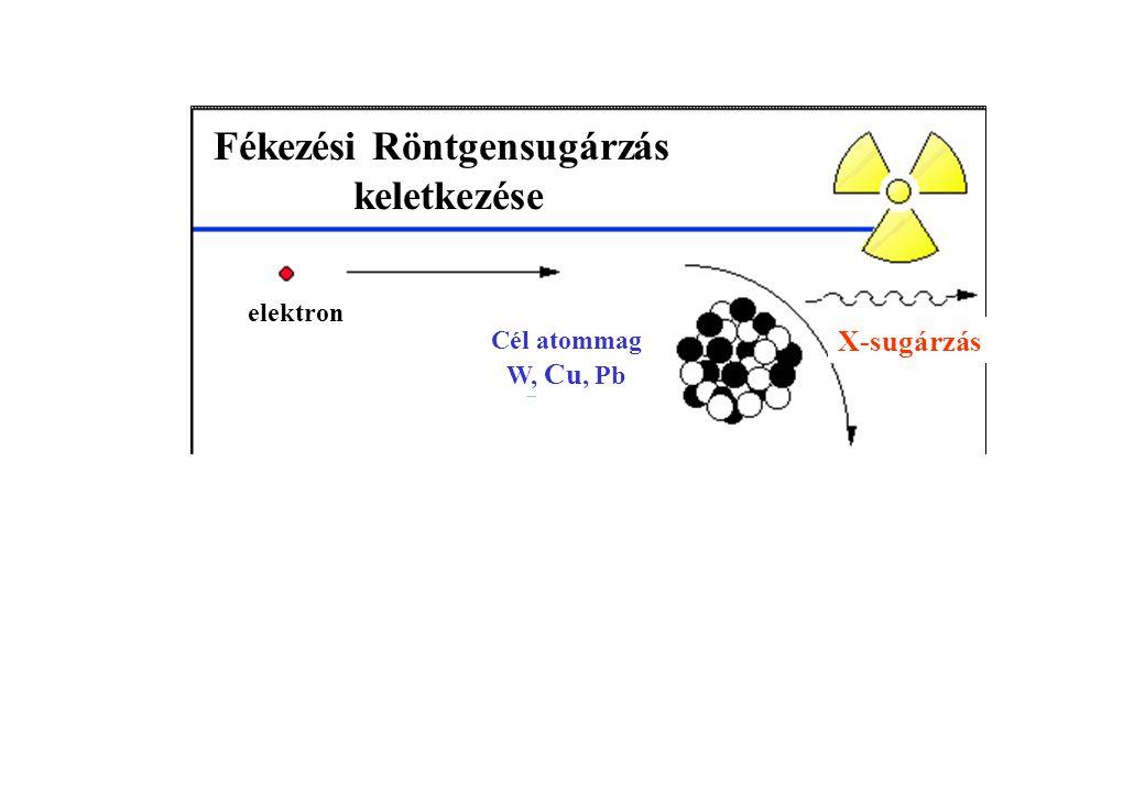 Fékezési Röntgensugárzás keletkezése elektron Cél atommag W, Cu, Pb X-sugárzás
