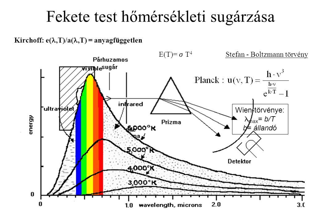 Fekete test hőmérsékleti sugárzása Wien-törvénye: max = b/T b= állandó E(T)=  T 4 Stefan - Boltzmann törvény Kirchoff: e(,T)/a(,T) = anyagfüggetlen