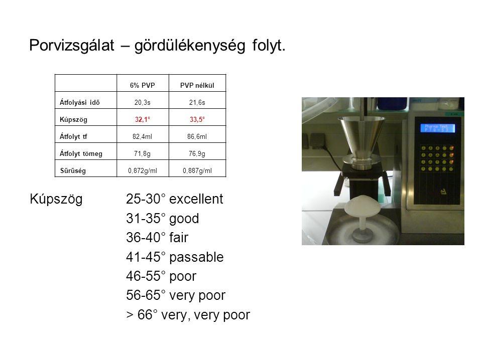 Porvizsgálat – gördülékenység folyt. Kúpszög25-30° excellent 31-35° good 36-40° fair 41-45° passable 46-55° poor 56-65° very poor > 66° very, very poo