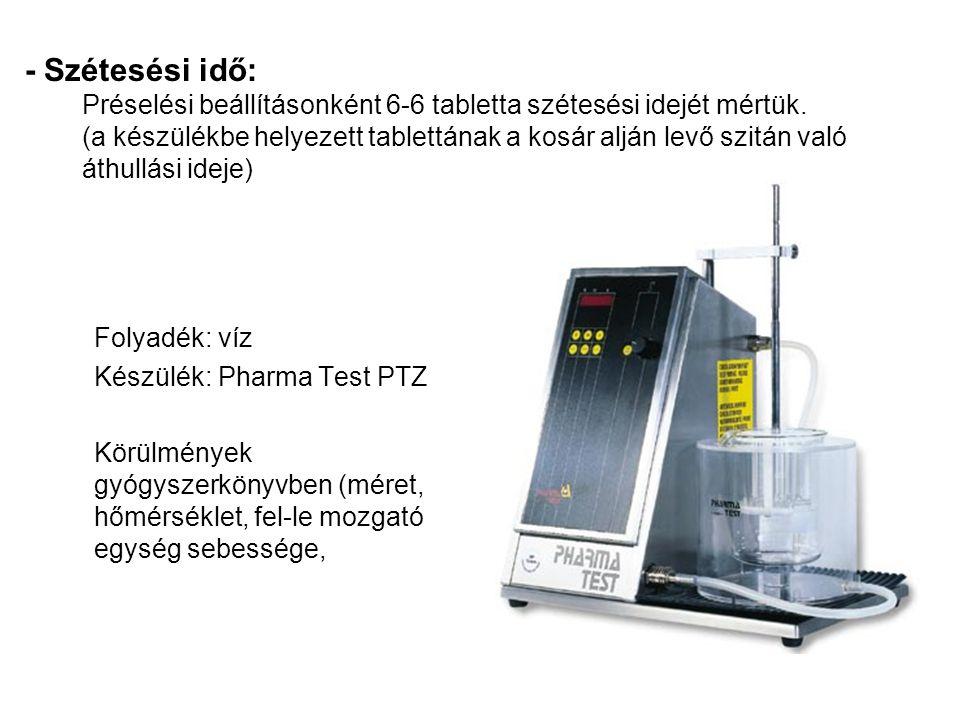 Folyadék: víz Készülék: Pharma Test PTZ Körülmények gyógyszerkönyvben (méret, hőmérséklet, fel-le mozgató egység sebessége, - Szétesési idő: Préselési