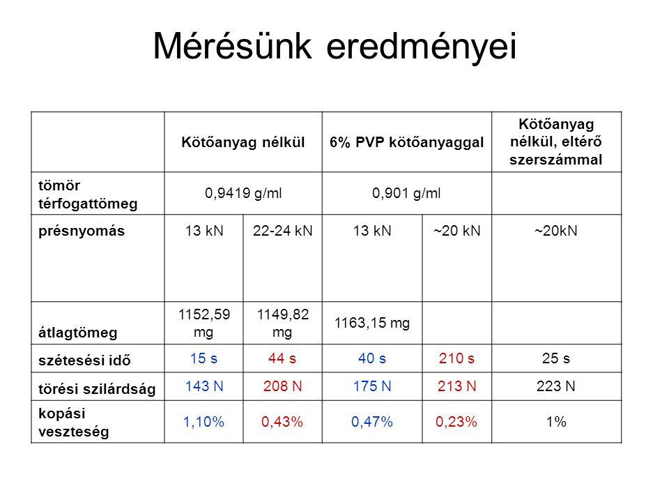 Mérésünk eredményei Kötőanyag nélkül6% PVP kötőanyaggal Kötőanyag nélkül, eltérő szerszámmal tömör térfogattömeg 0,9419 g/ml0,901 g/ml présnyomás13 kN