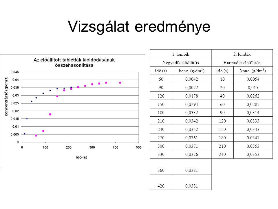 Vizsgálat eredménye 1. lombik2. lombik Negyedik elő á ll í t á sHarmadik elő á ll í t á s idő (s)konc. (g/dm 3 )idő (s)konc. (g/dm 3 ) 600,0042100,005