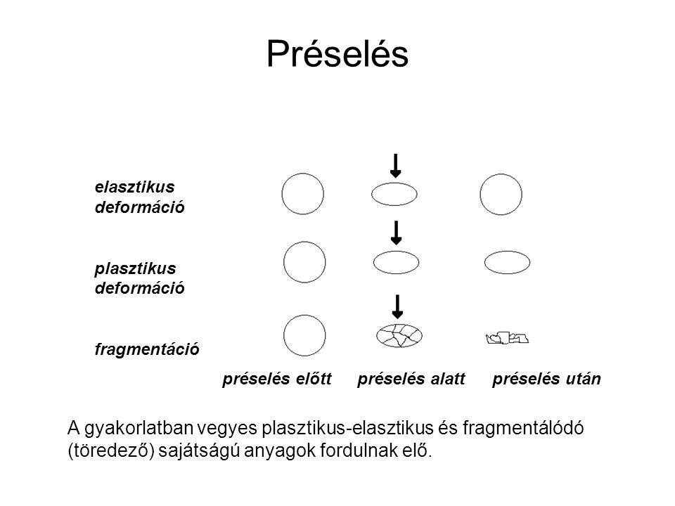 Préselés elasztikus deformáció plasztikus deformáció fragmentáció préselés előttpréselés alattpréselés után A gyakorlatban vegyes plasztikus-elasztiku