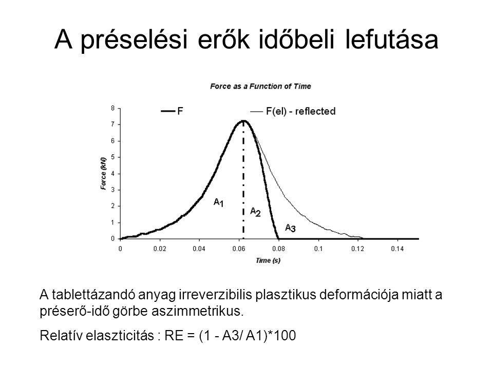 A préselési erők időbeli lefutása A tablettázandó anyag irreverzibilis plasztikus deformációja miatt a préserő-idő görbe aszimmetrikus. Relatív elaszt