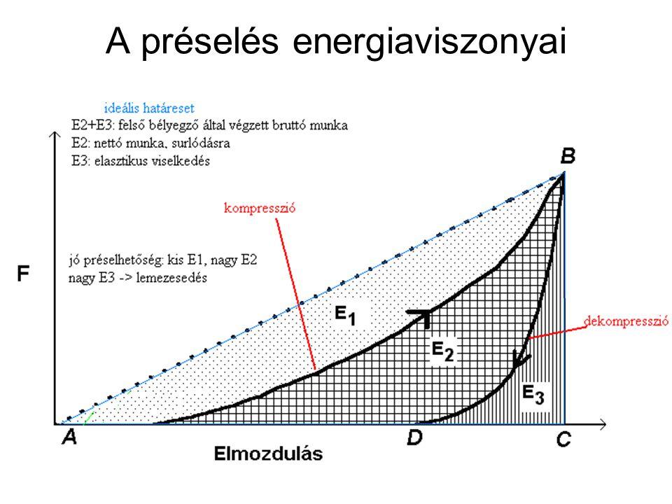A préselés energiaviszonyai