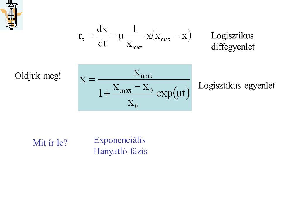 Hogyan határozzuk meg a modellek állandóit Oldjuk meg! Logisztikus egyenlet Mit ír le? Exponenciális Hanyatló fázis Logisztikus diffegyenlet