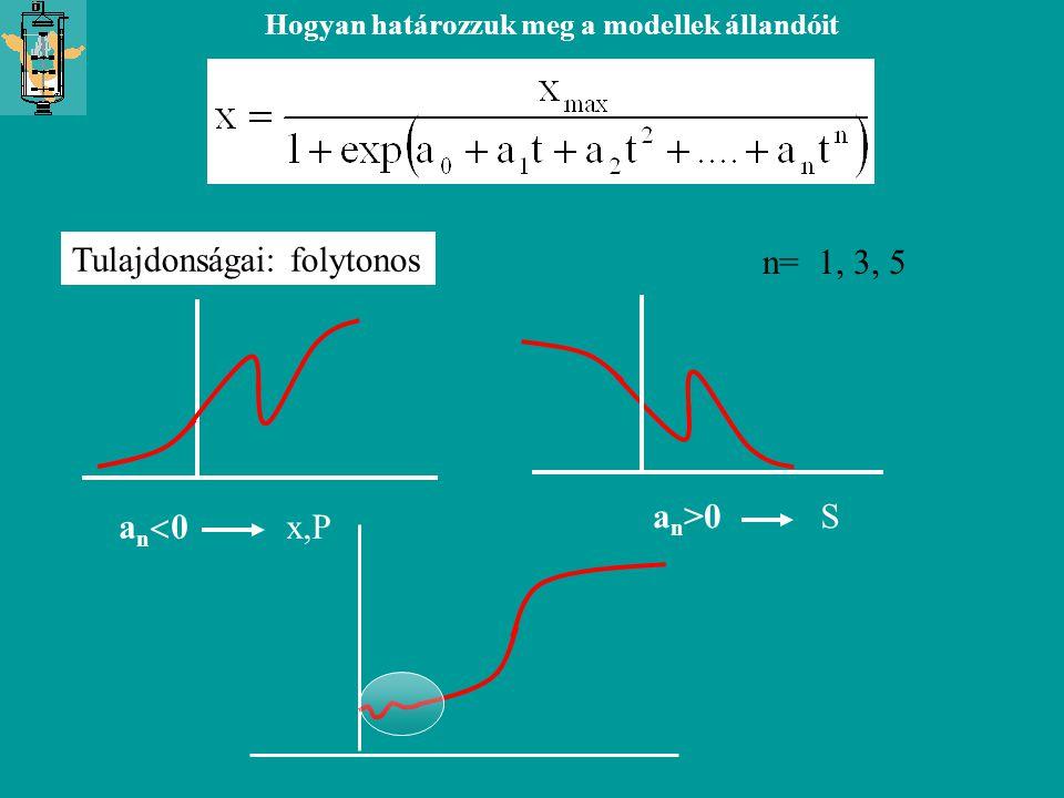 Hogyan határozzuk meg a modellek állandóit Tulajdonságai: folytonos n= 1, 3, 5 an>0an>0 an0an0 x,P S