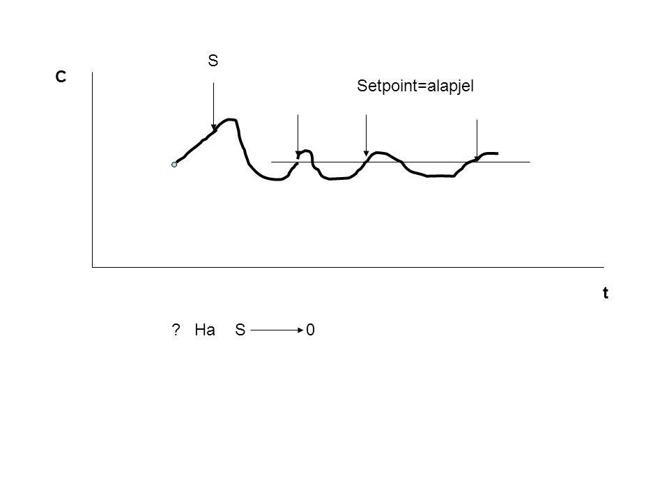 C t ? Ha S 0 S Setpoint=alapjel