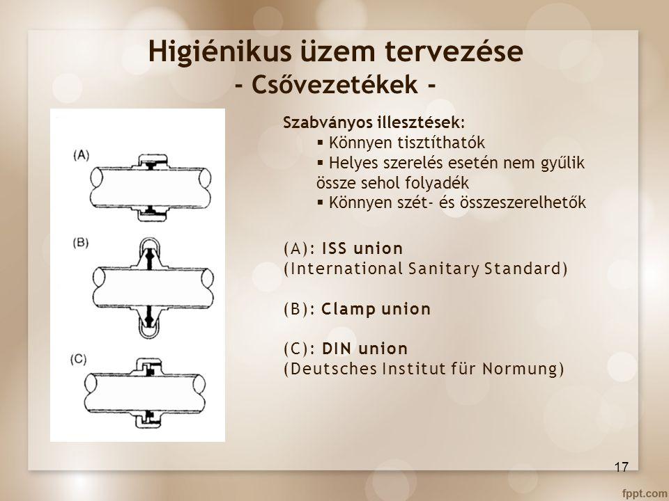 Higiénikus üzem tervezése - Csővezetékek - Szabványos illesztések:  Könnyen tisztíthatók  Helyes szerelés esetén nem gyűlik össze sehol folyadék  K