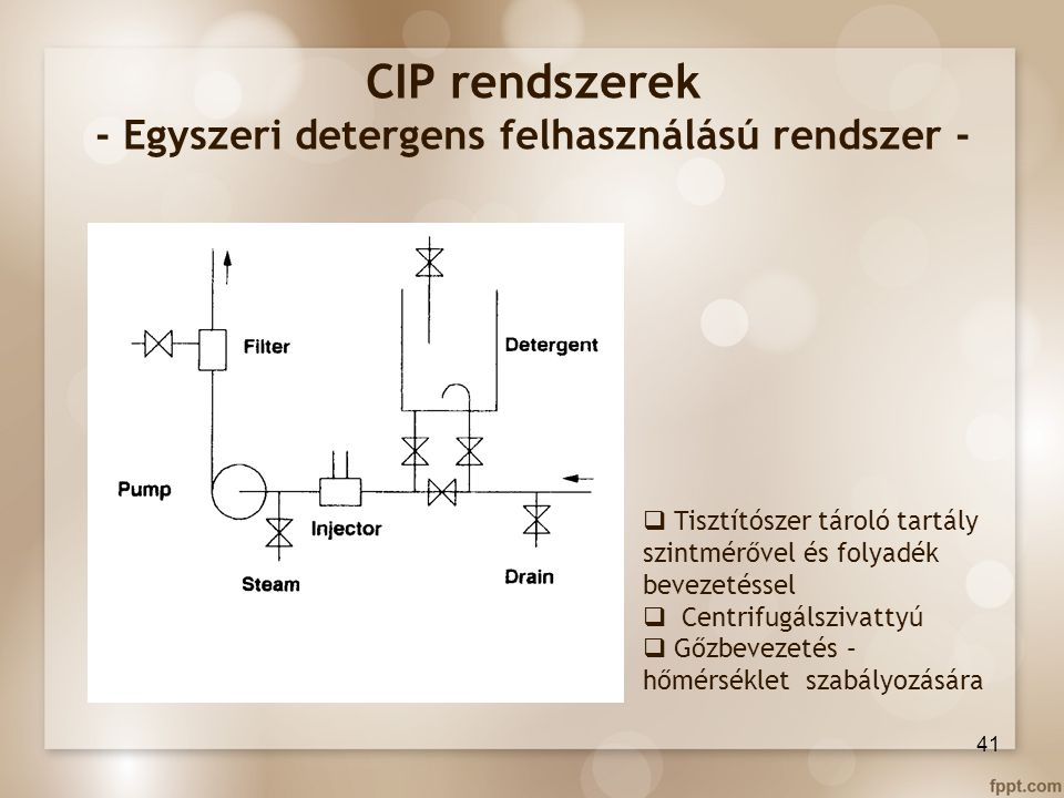 CIP rendszerek - Egyszeri detergens felhasználású rendszer -  Tisztítószer tároló tartály szintmérővel és folyadék bevezetéssel  Centrifugálszivatty