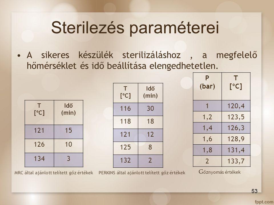 Sterilezés paraméterei A sikeres készülék sterilizáláshoz, a megfelelő hőmérséklet és idő beállítása elengedhetetlen. T [°C] Idő (min) 12115 12610 134