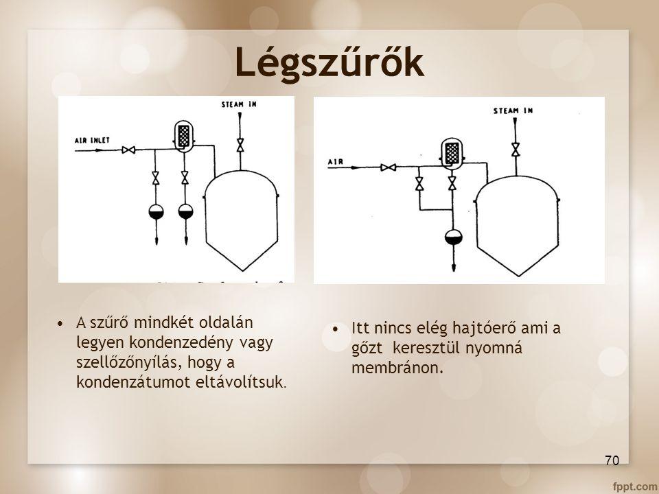 Légszűrők 70 A szűrő mindkét oldalán legyen kondenzedény vagy szellőzőnyílás, hogy a kondenzátumot eltávolítsuk. Itt nincs elég hajtóerő ami a gőzt ke