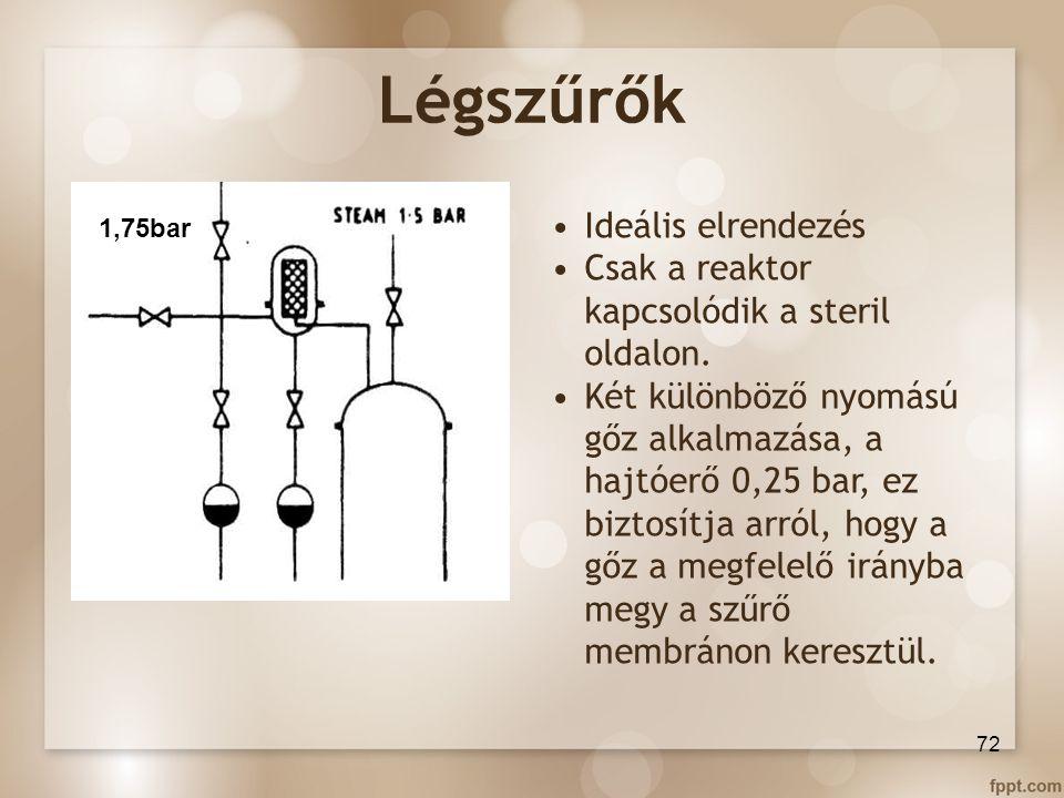 Légszűrők 72 Ideális elrendezés Csak a reaktor kapcsolódik a steril oldalon. Két különböző nyomású gőz alkalmazása, a hajtóerő 0,25 bar, ez biztosítja