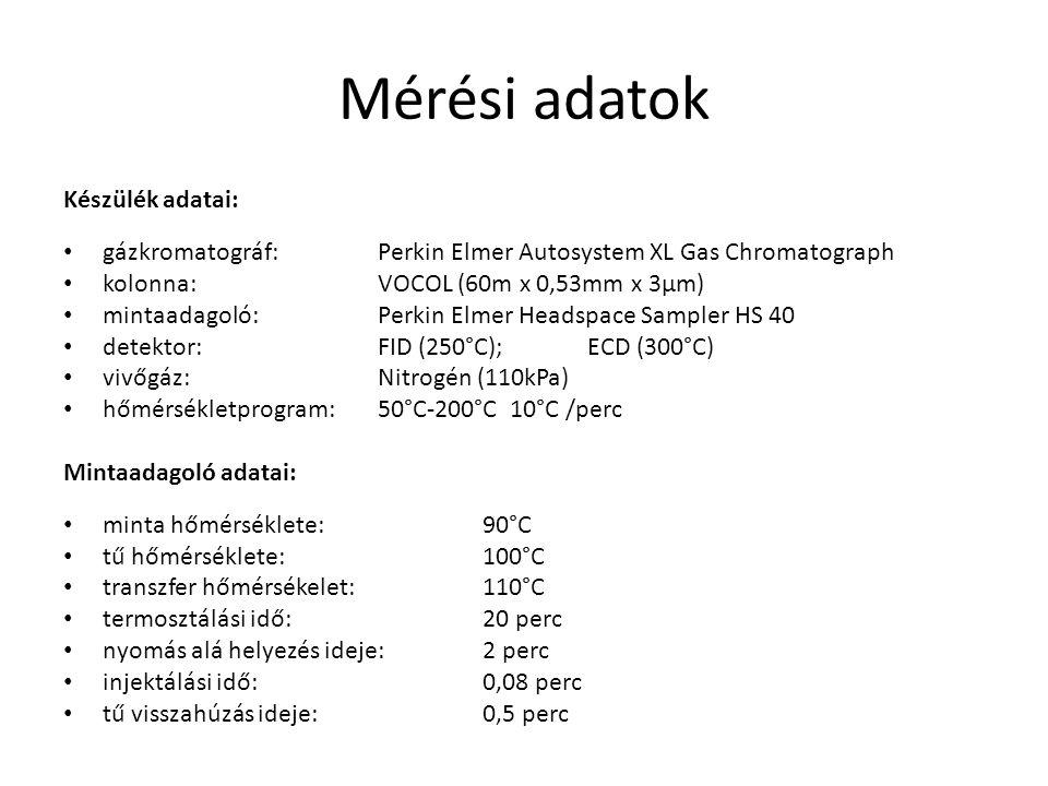 Mérési adatok Készülék adatai: gázkromatográf:Perkin Elmer Autosystem XL Gas Chromatograph kolonna:VOCOL (60m x 0,53mm x 3μm) mintaadagoló:Perkin Elme