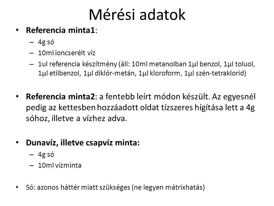 Mérési adatok Referencia minta1: – 4g só – 10ml ioncserélt víz – 1ul referencia készítmény (áll: 10ml metanolban 1μl benzol, 1μl toluol, 1μl etilbenzo