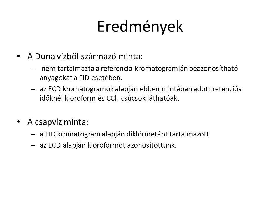 Eredmények A Duna vízből származó minta: – nem tartalmazta a referencia kromatogramján beazonosítható anyagokat a FID esetében. – az ECD kromatogramok