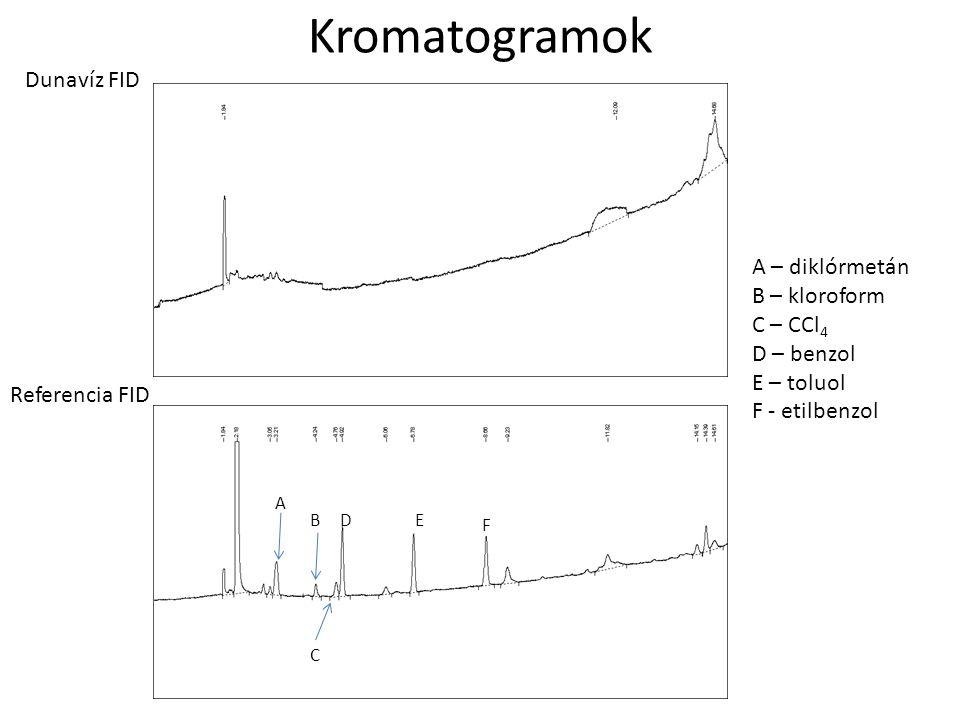 Kromatogramok Dunavíz FID A – diklórmetán B – kloroform C – CCl 4 D – benzol E – toluol F - etilbenzol A B C DE F Referencia FID