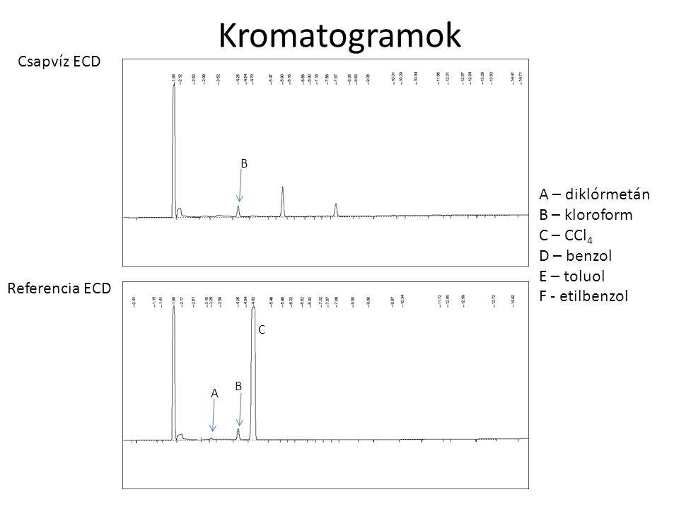 Kromatogramok B Csapvíz ECD A – diklórmetán B – kloroform C – CCl 4 D – benzol E – toluol F - etilbenzol B A C Referencia ECD
