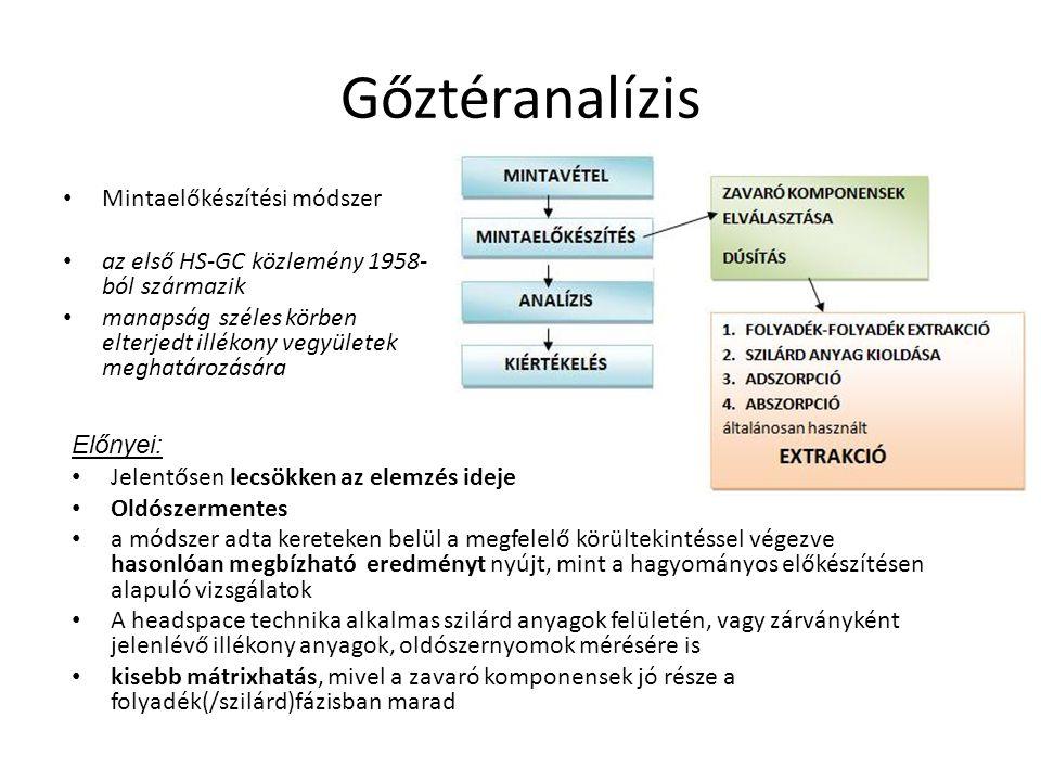 Gőztéranalízis Mintaelőkészítési módszer az első HS-GC közlemény 1958- ból származik manapság széles körben elterjedt illékony vegyületek meghatározás