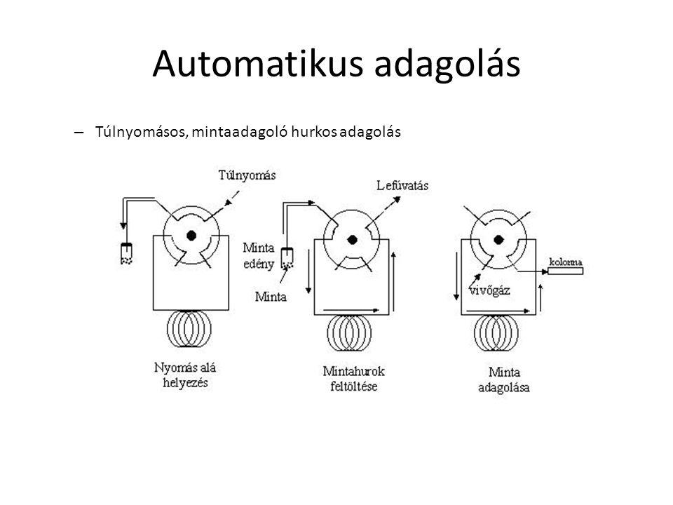 Automatikus adagolás – Túlnyomásos, mintaadagoló hurkos adagolás